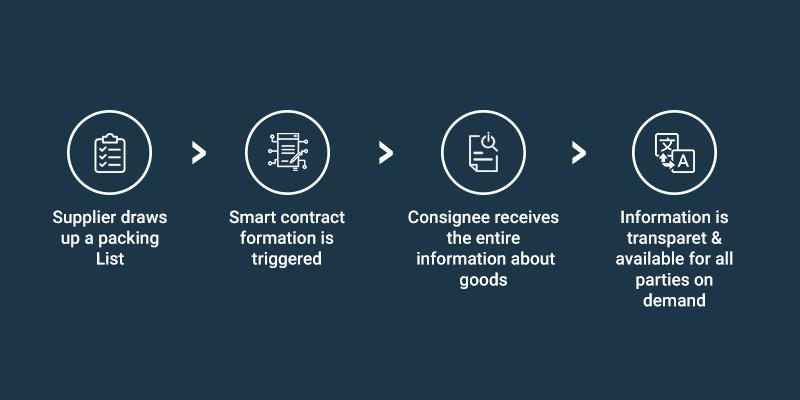 transportation_logistics_blockchain_app_ideas