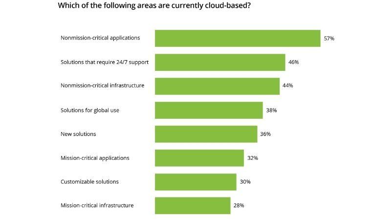 cloud-computing-trends-graph