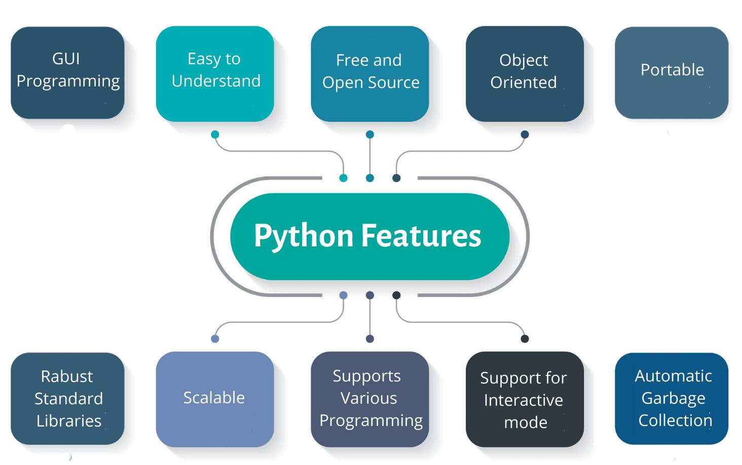 python-libraries