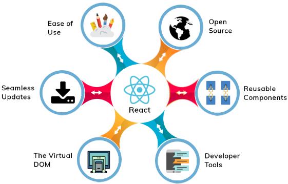 Select React js for Mobile App Development