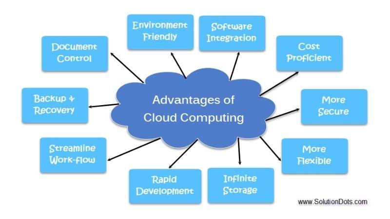 Advantage-of-Cloud--Computing-image