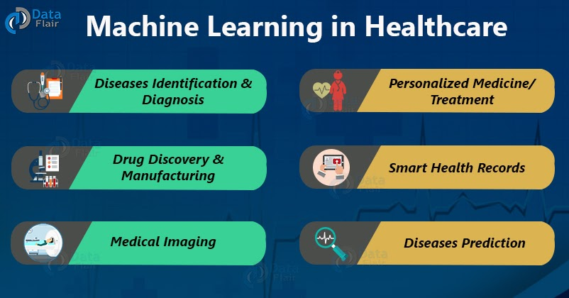 How Machine Learning Development can act as a Barrier for COVID-19 and other Pandemic Diseases