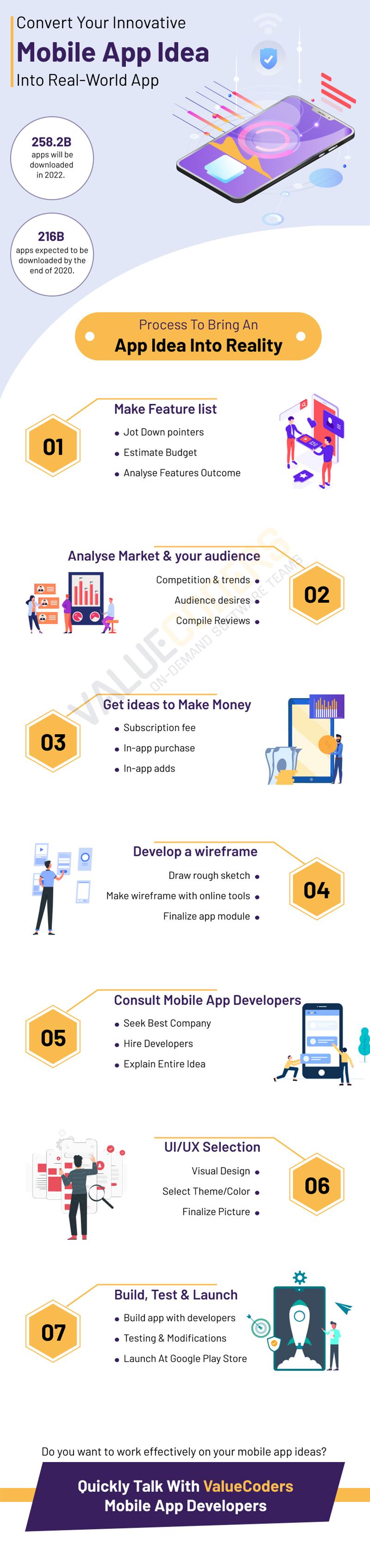 Convert Your Innovative Mobile App Idea Into Real-World App | Best mobile app development company in India | Transform Your Mobile App Idea Into Reality
