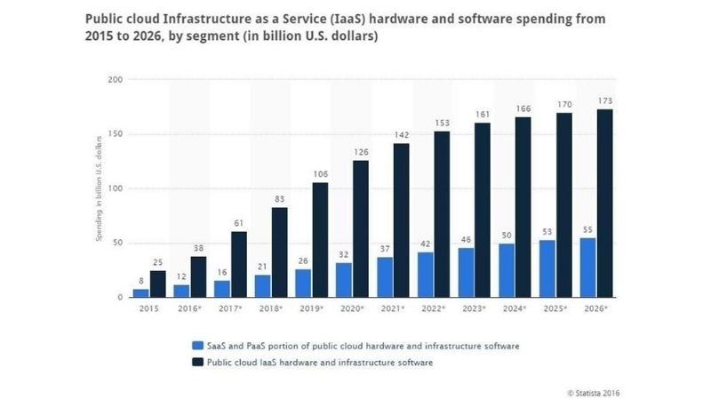 public-cloud-infrastructure-