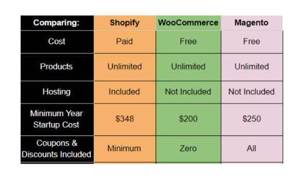 shopify-magento-woocommerce-pricing-