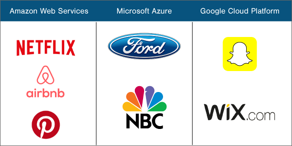 brands-using-aws-azure-google-cloud