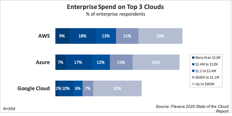 enterprise-spend-on-aws-azure-googlecloud
