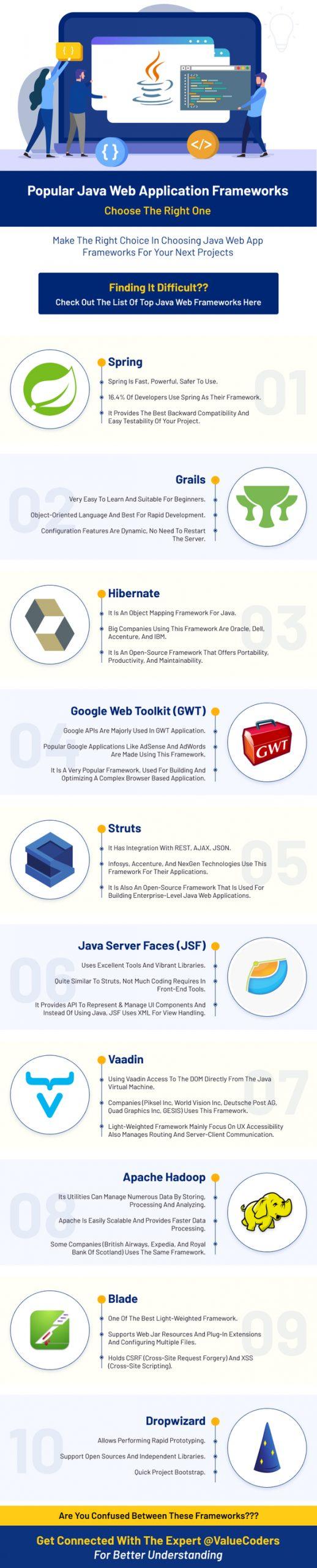 Popular Java Web Application Frameworks