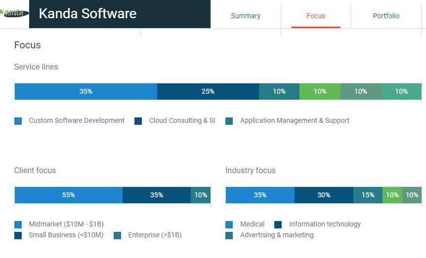 Kanda Software Key Elements