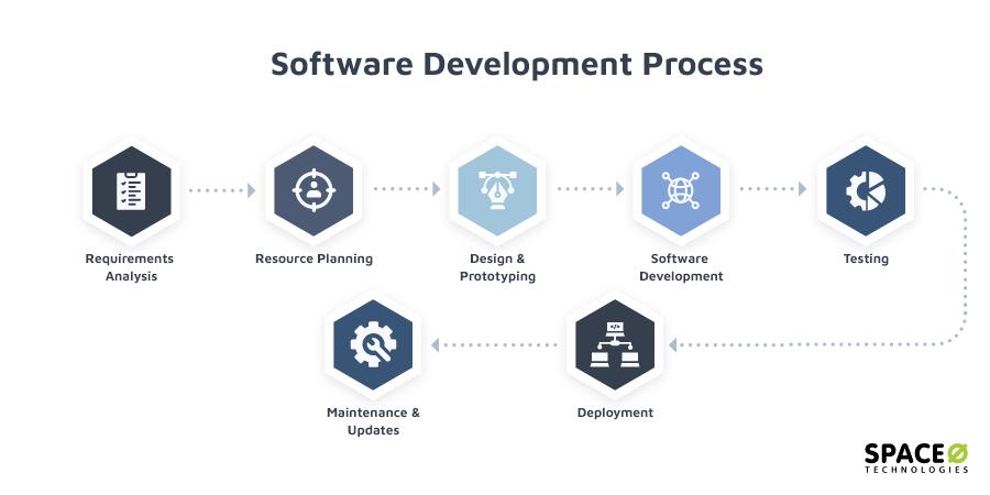 Software Product development Process