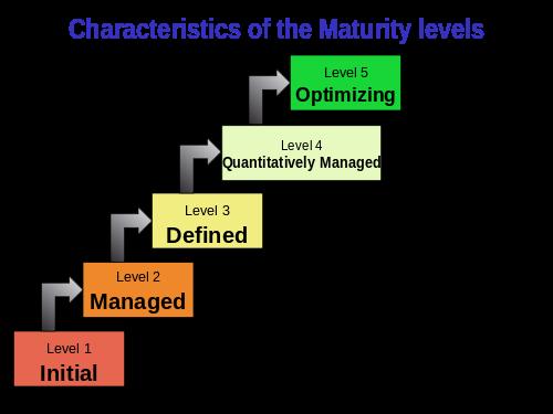 Test Maturity Model(TMM)