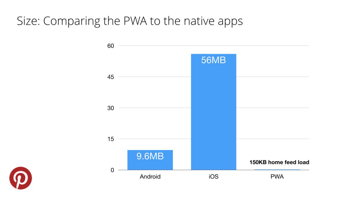 PWA and Native App Comparison