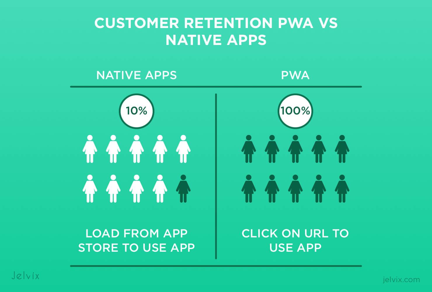 customer retention between PWA and Native App