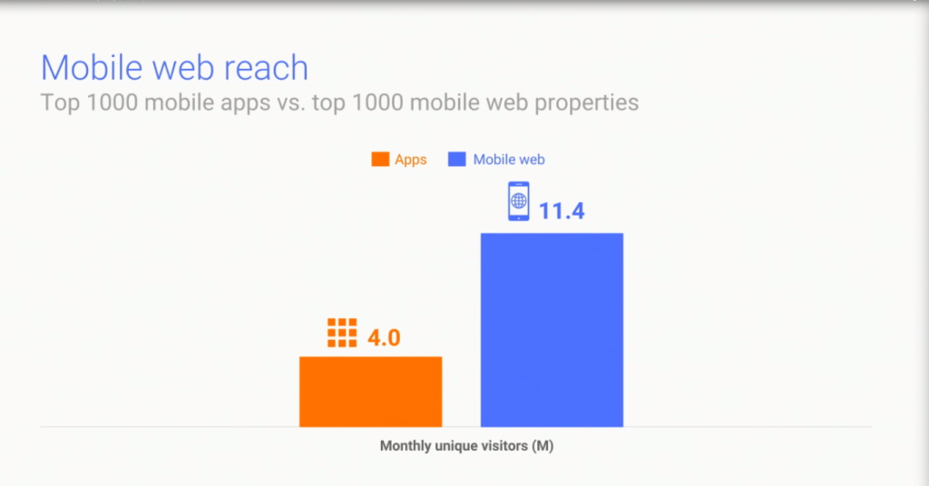 PWA vs mobile app statistics