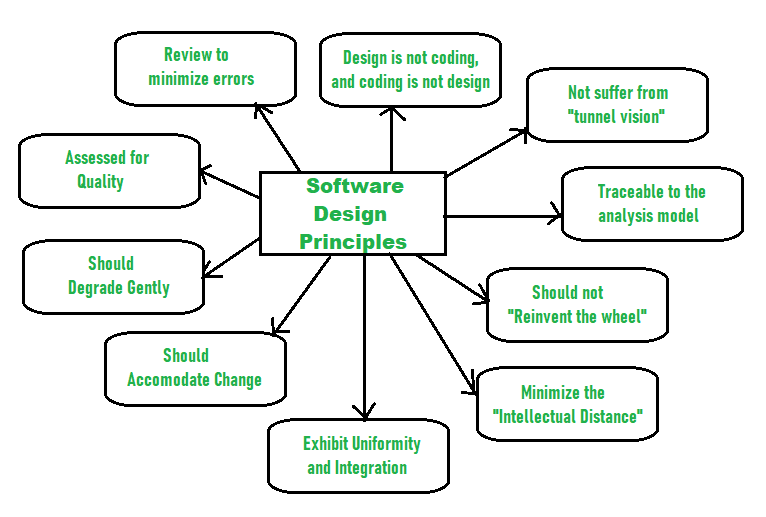 (Design Principles In Software Development